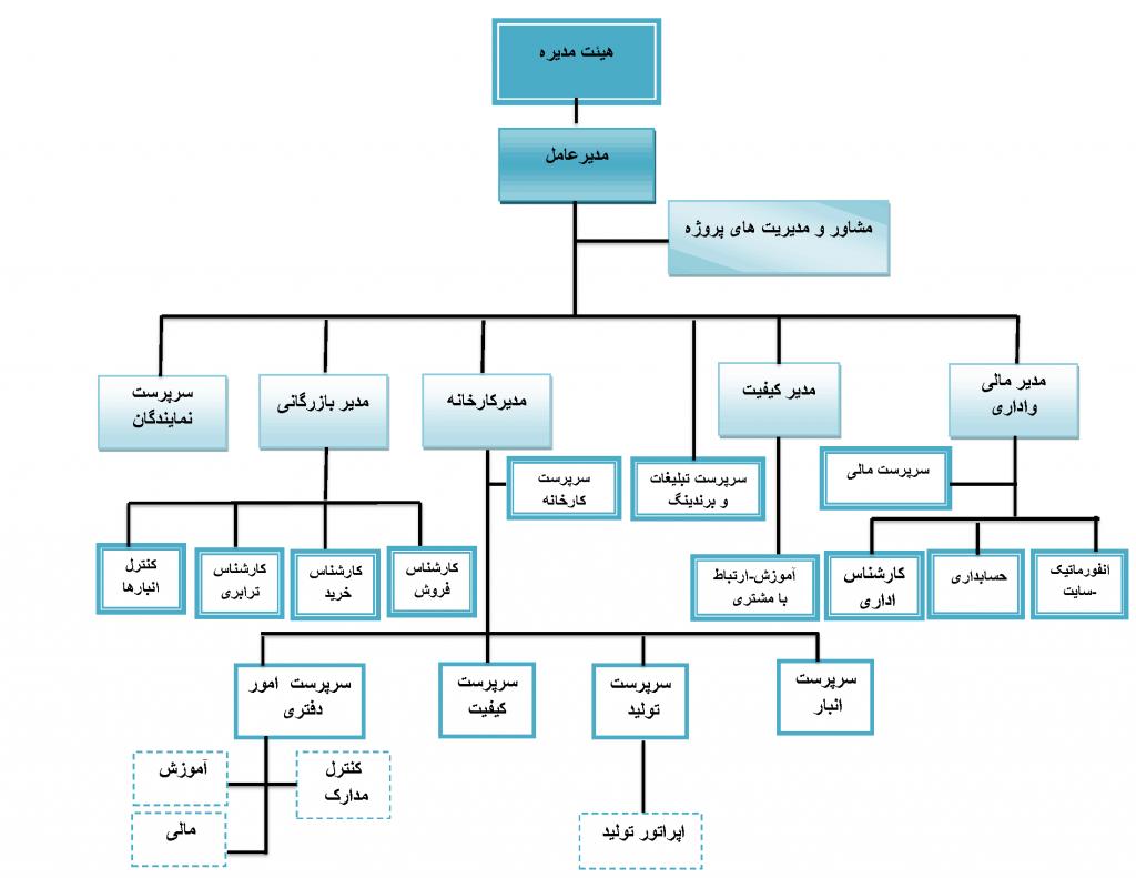 CHART PARS CHARKH02 1024x791 - چارت سازمانی